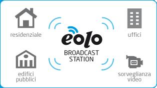Schema generale funzionamento EOLO
