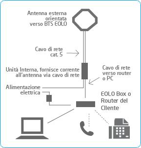 Lo schema generale di impianto